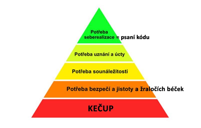 maslowova-pyramida-potreb.jpg